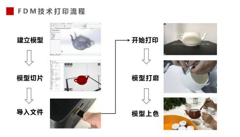 """""""创想杯""""3D打印国赛第一场云端培训纪要"""